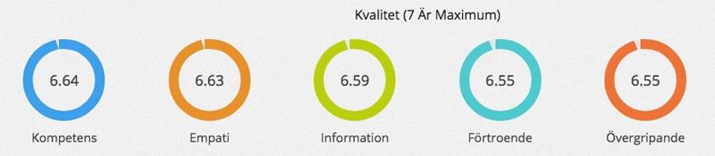 Omdöme och kvalitetsutvärdering av Ortomed Stockholm Kista