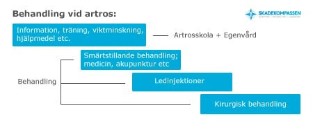 Behandlingstrappa vid artros