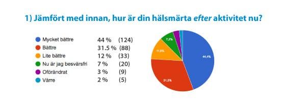 Effekten av hälkoppar vid hälsmärta. Behandling i Stockholm